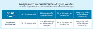 Tabelle mit Vorteilen der Amazon-Kreditkarte für Prime-Kunden